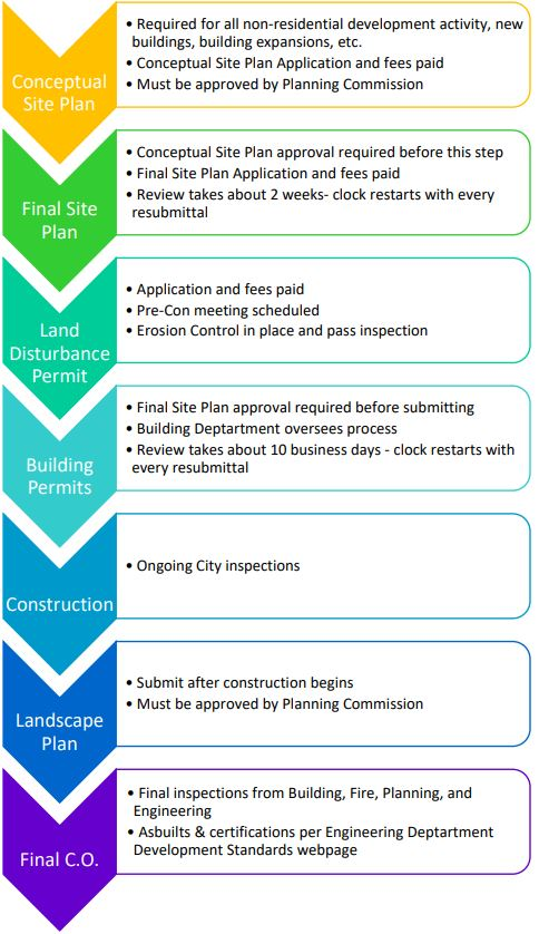 Commercial development process