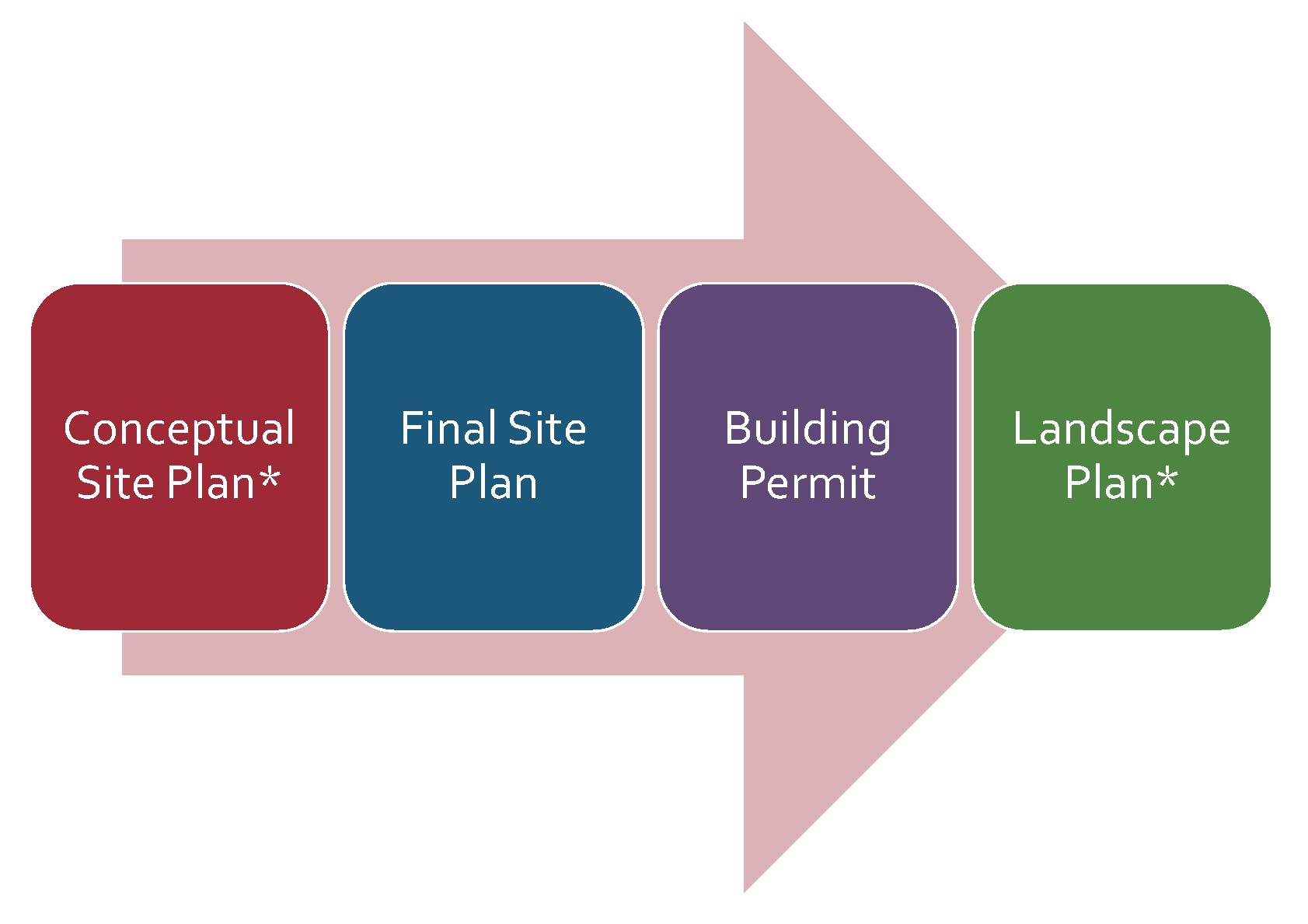 Site Plan Review Process Overview.jpg