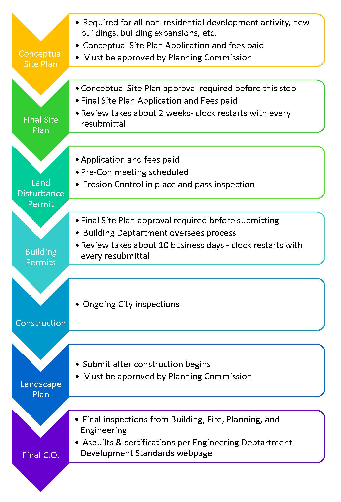 Peachtree city ga official website current projects developments development process flow chart geenschuldenfo Choice Image